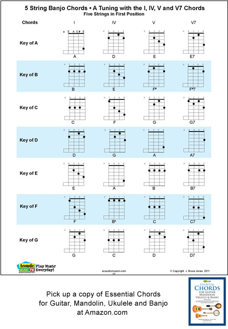 5 String Banjo Chords and Keys, A Tuning, E, A, C#, E
