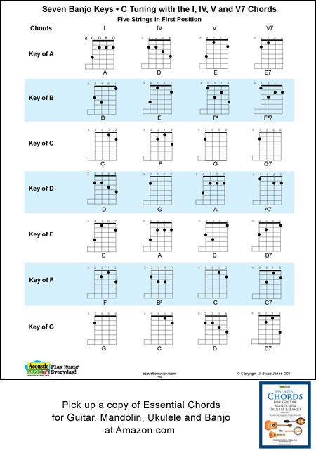 5 String Banjo Key Chart with Chord Fingerings, 1, 4 ,5 7th chords