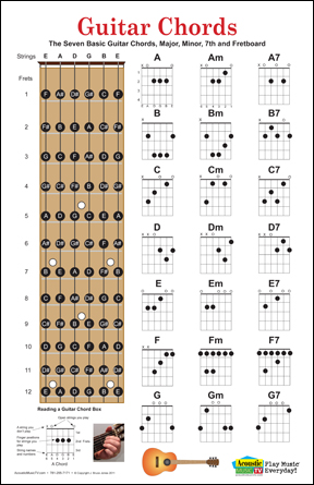 Guitar chord fingering charts and fret board poster