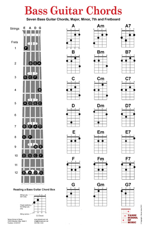 Bass Guitar Chords Chart