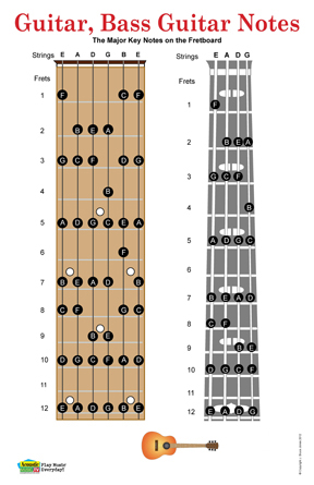 guitar and bass guitar chord poster