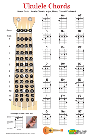 Ukulele chord fingering charts and fret board poster