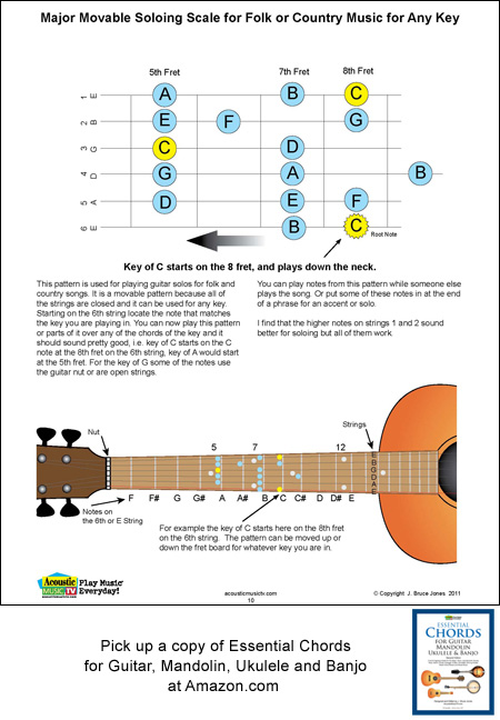 Guitar Major movable soloing scale