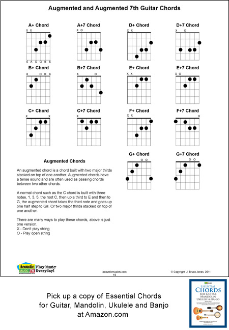 Guitar Augmented Chords, Fingering Chart, Acoustic Music TV