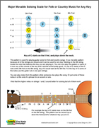 Guitar Movable Sololing Scale for Folk, Country