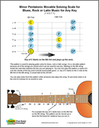 Guitar Minor Pentatonic Movable Soloing Scale, Blues, Rock Latin