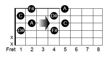 guitar diminished chord structure
