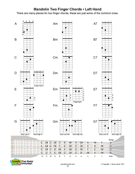 Acoustic Music TV – Mandolin Chord Chart
