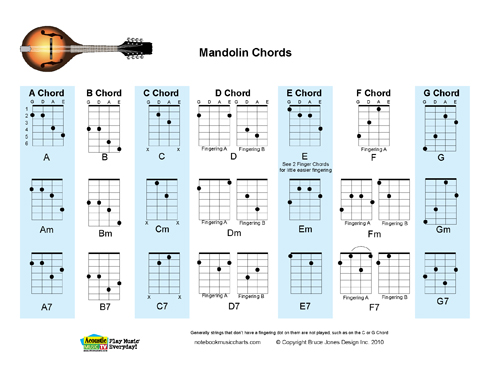 Mandolin Fingering Chord Charts, Major, Minor, 7th