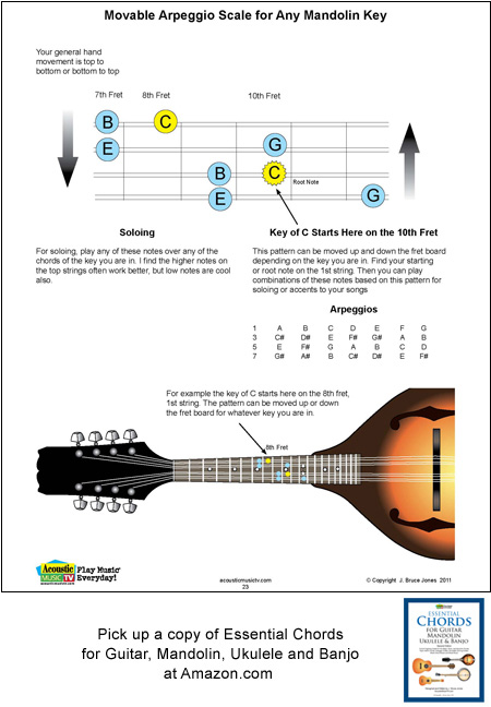 mandolin moveable arpeggio scale for any key
