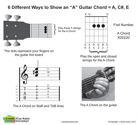 6 Ways to show a guitar chord