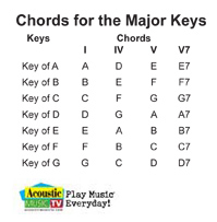 Chords in Major Keys