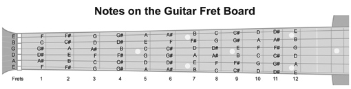 Notes on the Guitar Fret Board