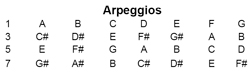 Arpeggio note for each chords for Mandolin