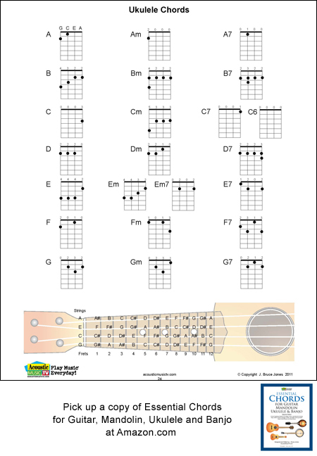 Ukulele chord fingering charts, 7 chords, a, b, c, d, e, f and G