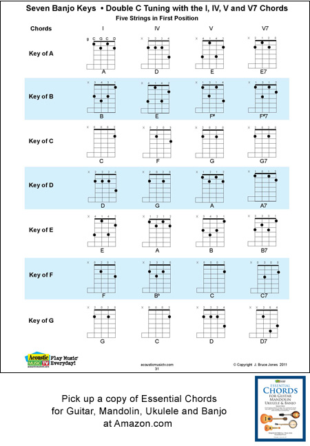 Mandolin 3 finger mandolin chords : Mandolin : mandolin open chords Mandolin Open as well as Mandolin ...