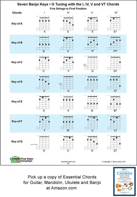 Banjo banjo chords in double c tuning : 5 String Banjo Chords and Keys for G Tuning, g, D, G, B, D
