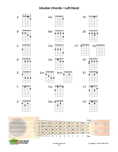 Guitar ukulele chords vs guitar chords : Ukulele : ukulele chords fingers Ukulele Chords also Ukulele ...