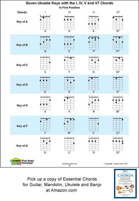Ukulele chords on ukulele : Ukulele 1 4 5 Chords for Each Key, Acoustic Music TV